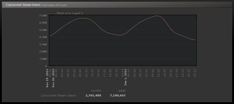 Na Steamu bylo současně přihlášeno přes 7 milionů uživatelů 90487
