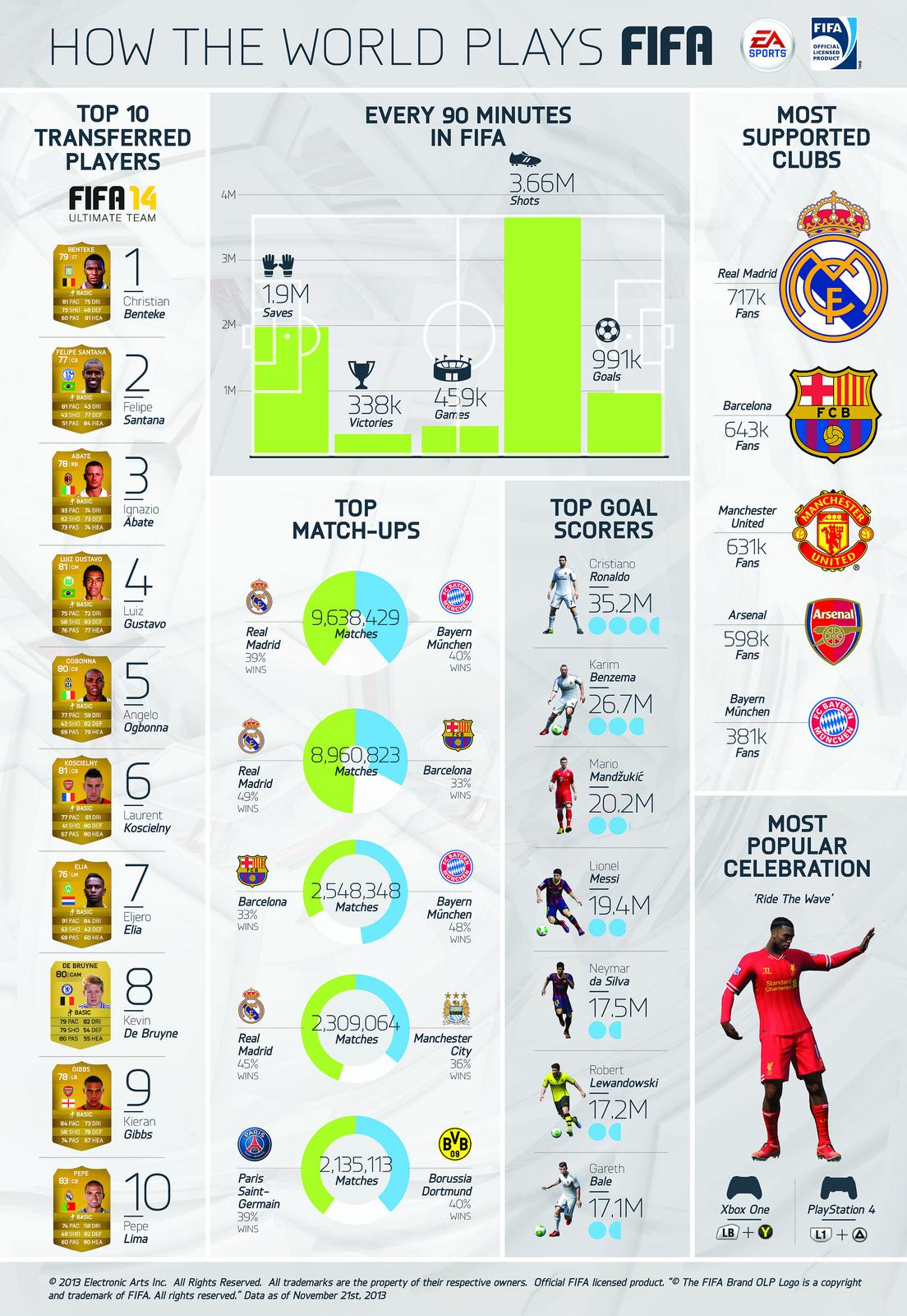 FIFA 14 se pochlubila statistikou 90581