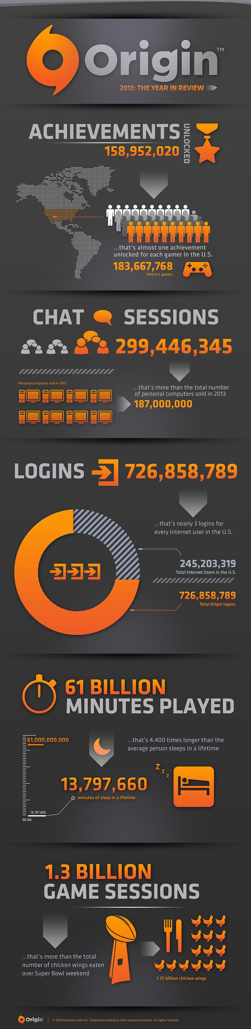 Origin je stále populárnější 91735