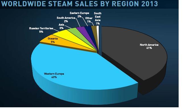 Na Steamu nejvíce nakupují hráči ze západní Evropy a Ameriky 91736
