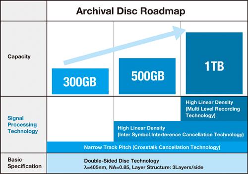 Sony představila další generaci Blu-ray disku 94489