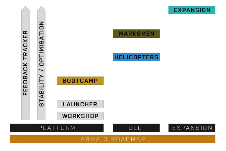Arma 3 se v následujících dvou letech dočká dvou placených DLC, datadisku a snad i 3D editoru 96157