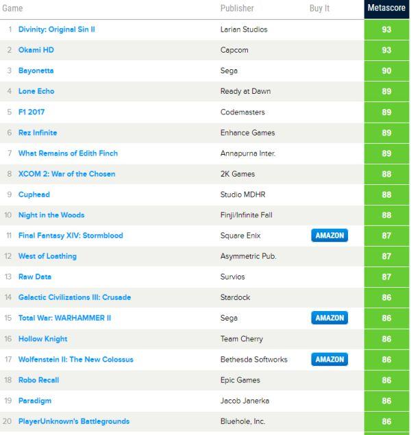 Nejlepší a nejhorší hry roku podle Metacritic 154594