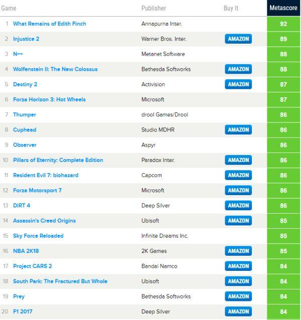 Nejlepší a nejhorší hry roku podle Metacritic 154597