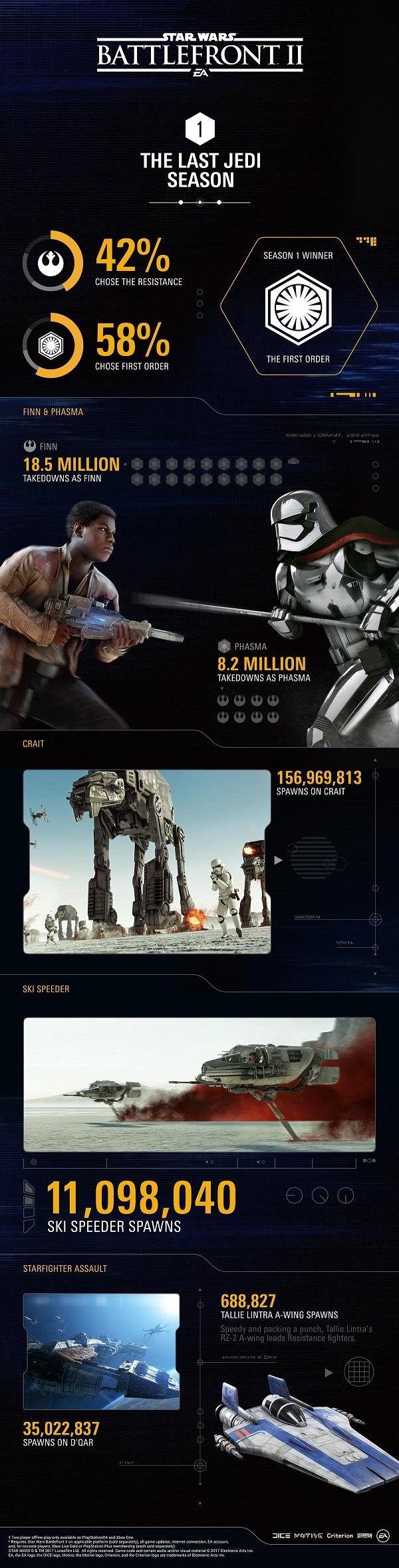 Star Wars: Battlefront 2 čeká nový herní mód a překopání systému postupu 155337