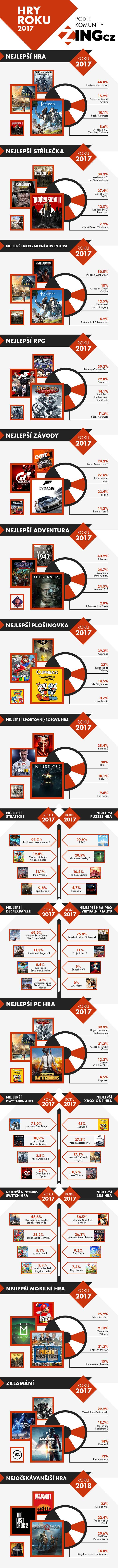 Hry roku 2017 komunity Zing.cz 155339