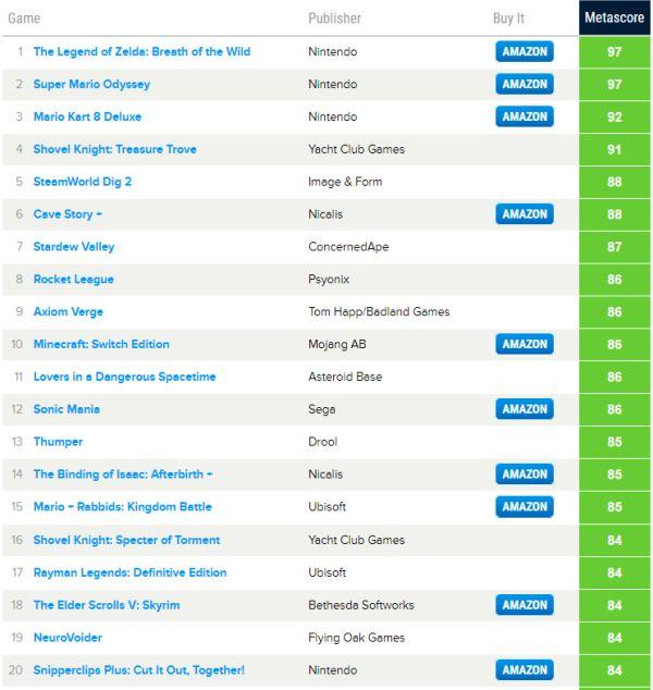 Nejlepší a nejhorší hry roku podle Metacritic nej nintendo