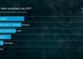 Hrou roku tuzemští hráči zvolili PlayerUnknown's Battlegrounds 157695