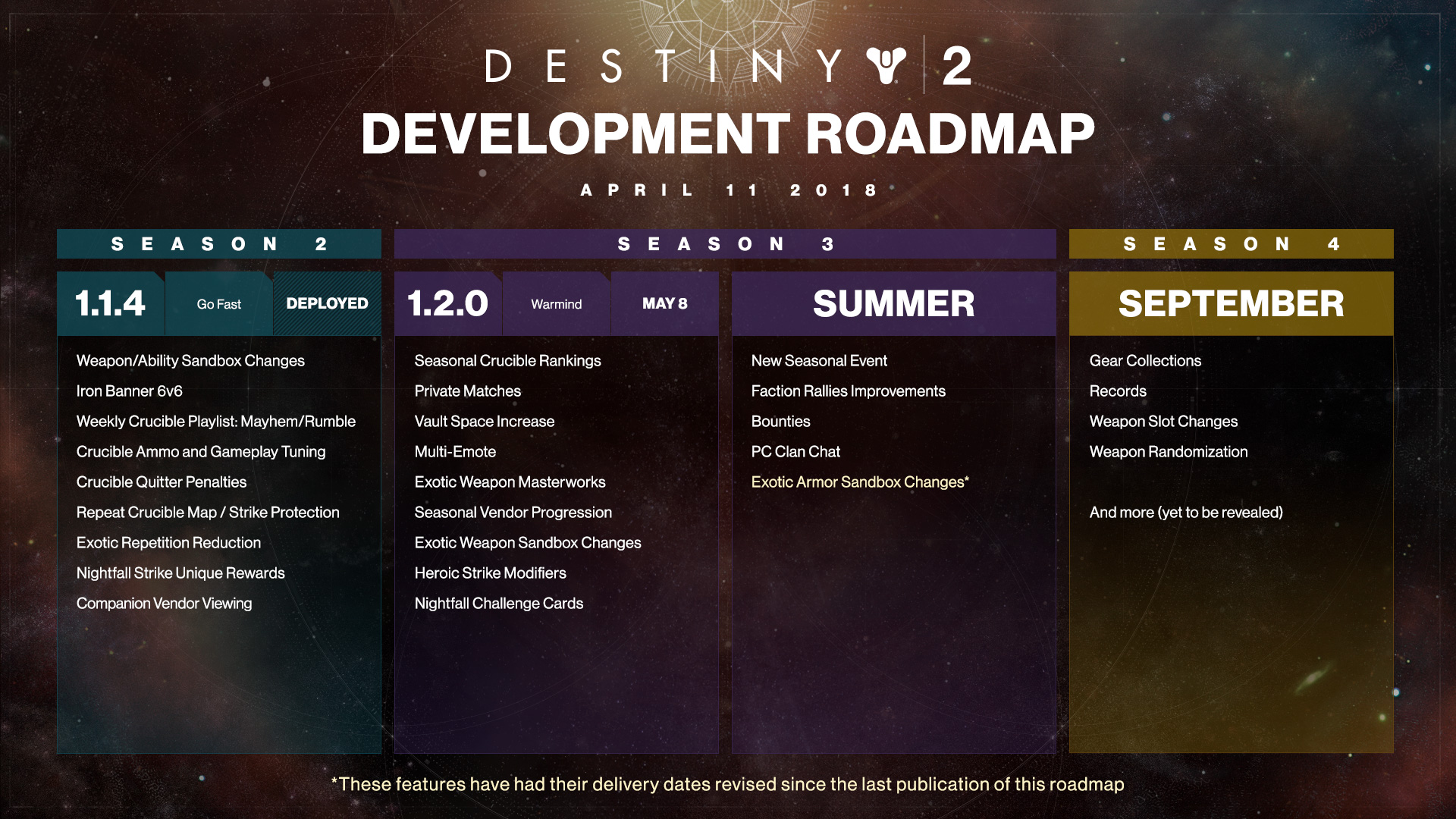 Expanze Warmind v Destiny 2 za měsíc Destiny 2 plan teti sezona