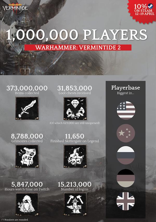 Warhammer: Vermintide 2 se v prodejích daří warhammer vermintide 2 statistiky