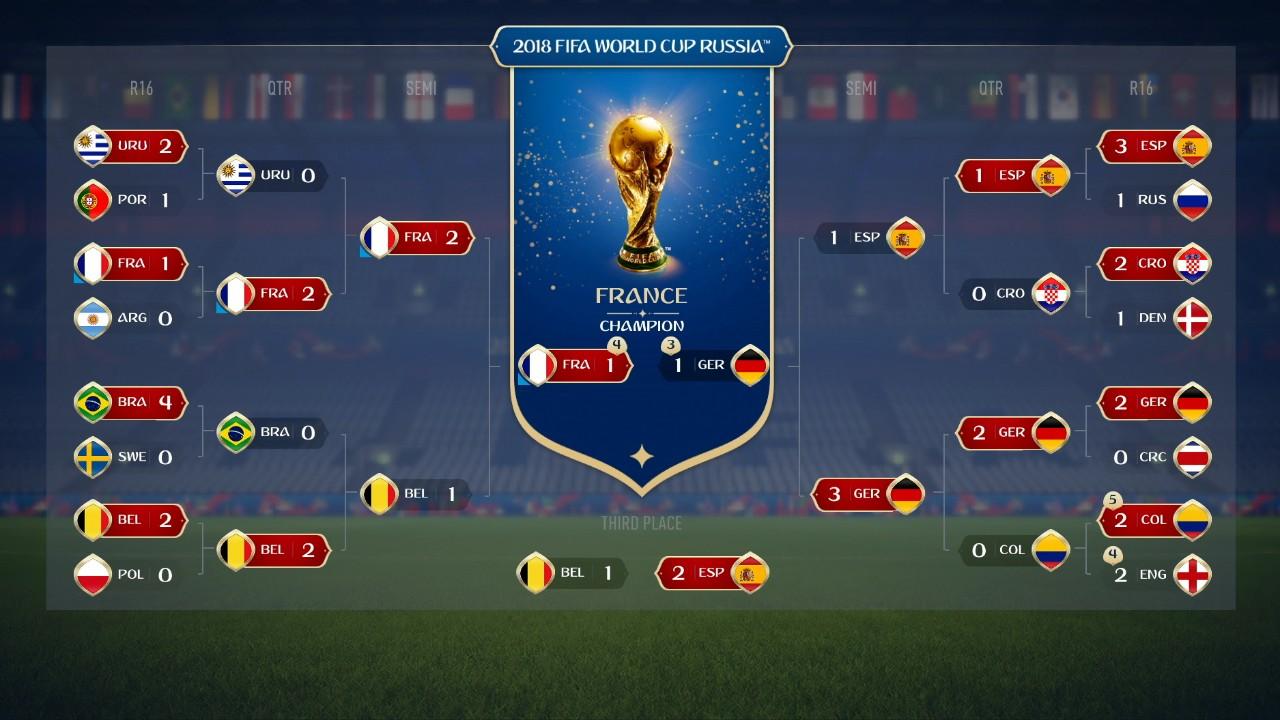 FIFA 18: Mistrovství světa ve fotbale vyhraje Francie FIFA 18 World Cup Russia