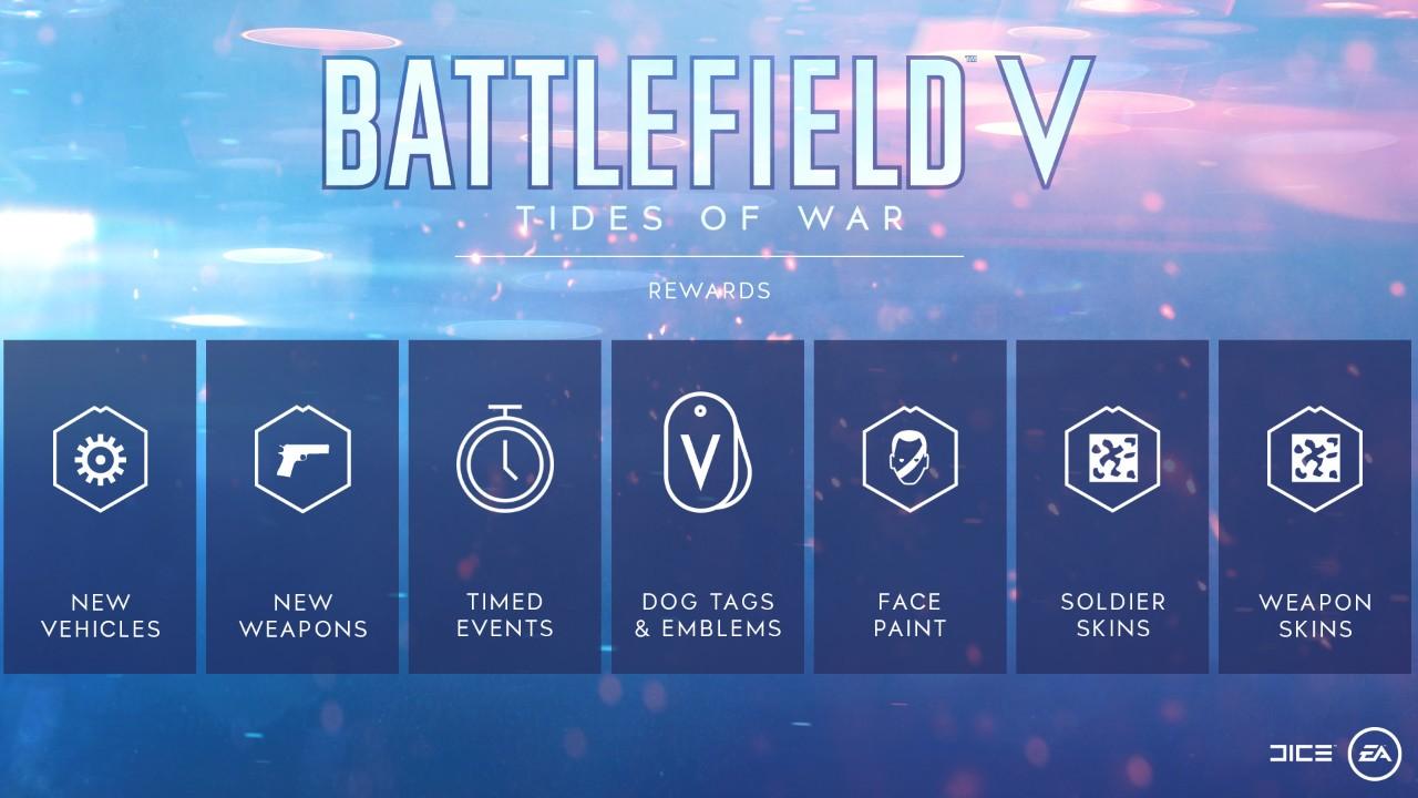 Battlefield V na začátku nabídne jen dvě frakce battlefield 5 tides of war plan 1