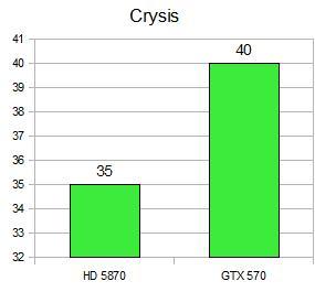 Recenze Nvidia Geforce GTX 570 - Tichá Bestie v celé své kráse 2336