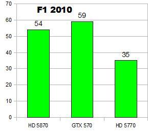 Recenze Nvidia Geforce GTX 570 - Tichá Bestie v celé své kráse 2337