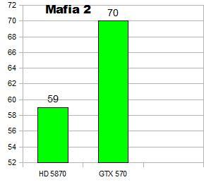 Recenze Nvidia Geforce GTX 570 - Tichá Bestie v celé své kráse 2338
