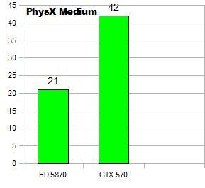Recenze Nvidia Geforce GTX 570 - Tichá Bestie v celé své kráse 2342