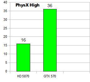 Recenze Nvidia Geforce GTX 570 - Tichá Bestie v celé své kráse 2359