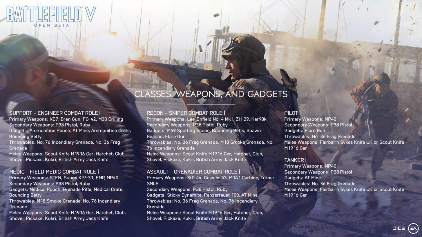 Připravte se na veřejnou betu Battlefieldu V openbeta blogpost 4