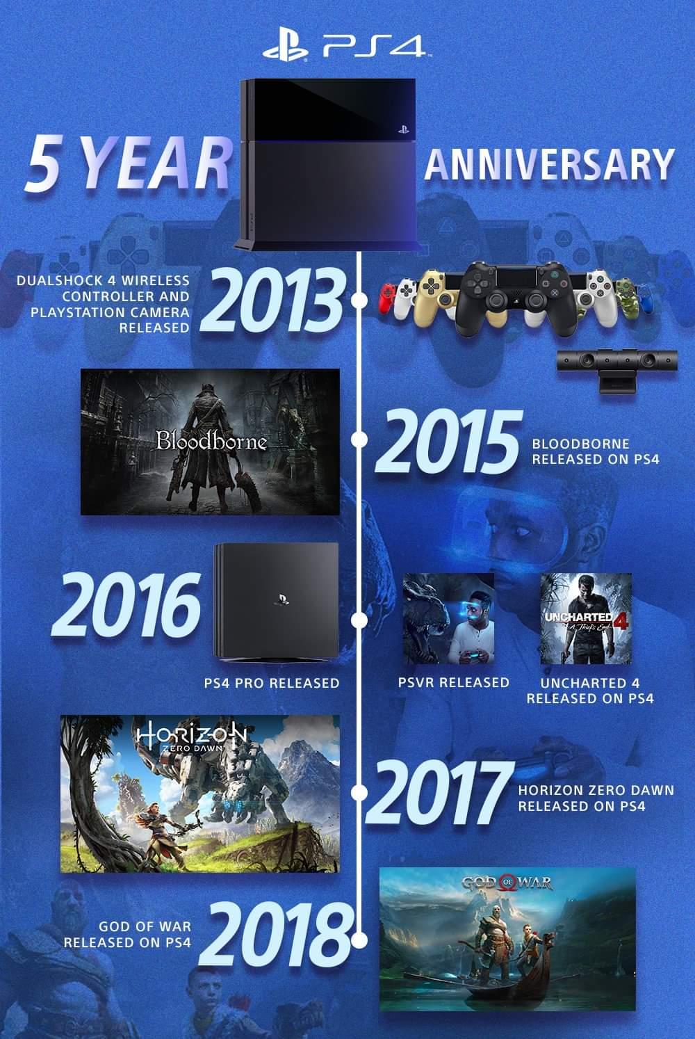 PlayStation 4 slaví páté narozeniny PS4 pet let