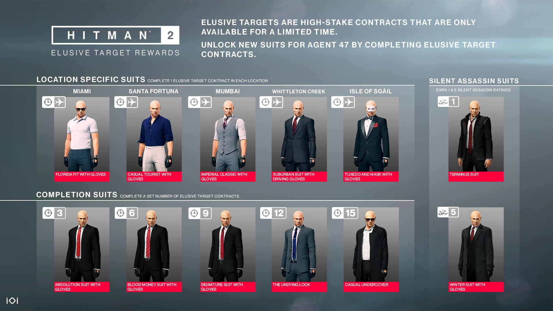 Hitman 2 se tento měsíc dočká nového Elusive Targetu a vánočního překvapení Hitman2 ET Rewards Overview