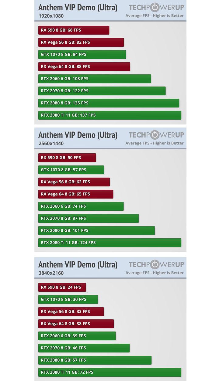 Testy výkonu PC verze dema Anthem a všechny čtyři Javeliny další víkend 354916453