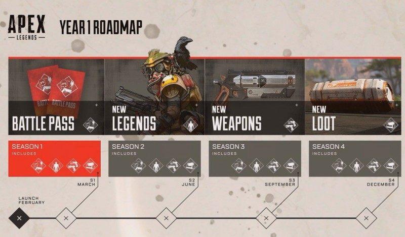 Apex Legends nabídne v budoucnu cross-play a mobilní verzi Apex Legends road map