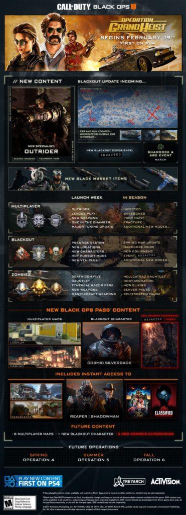 Call of Duty: Black Ops 4 odhaluje a spouští operaci Grand Heist Black Ops 4 roadmap