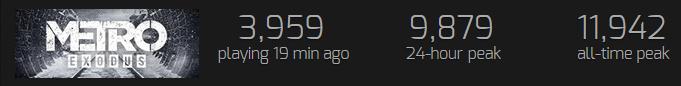 Metro Exodus si na Steamu koupilo 100 až 200 tisíc hráčů Metro Exodus Steam statistiky