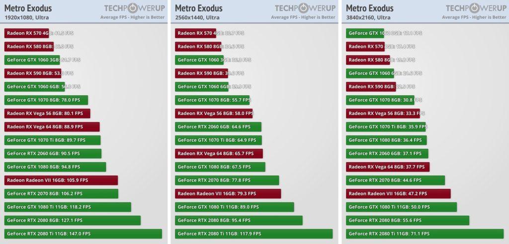 16 grafických karet podrobeno testu u Metro Exodus Metro Exodus test grafiky 01