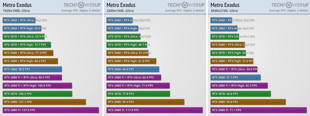 16 grafických karet podrobeno testu u Metro Exodus Metro Exodus test grafiky 02