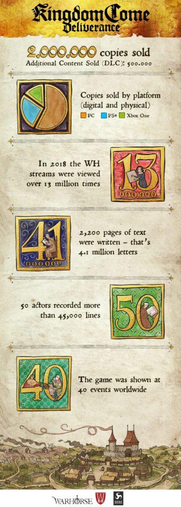 THQ Nordic koupili české studio Warhorse asi za miliardu korun infografika Kingdom Come