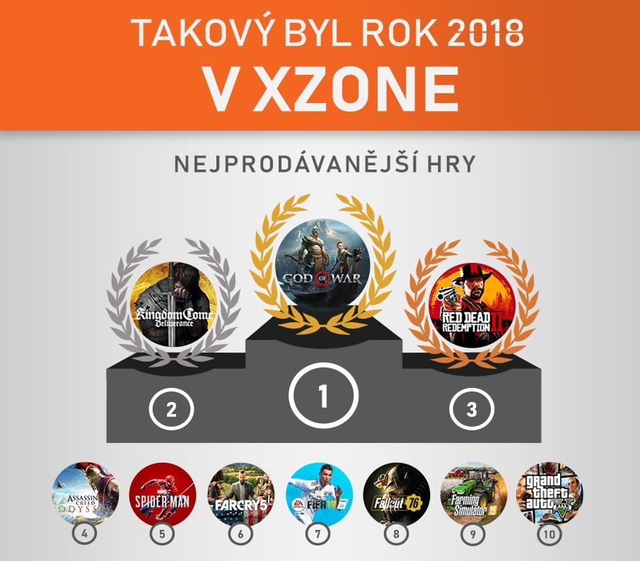 Podíl z prodejů krabicových verzí PC her klesl, dokazují statistiky Xzone.cz