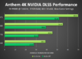 DLSS zvyšuje výkon ve hře Anthem až o 40 %, tvrdí Nvidia anthem nvidia dlss 4k performance