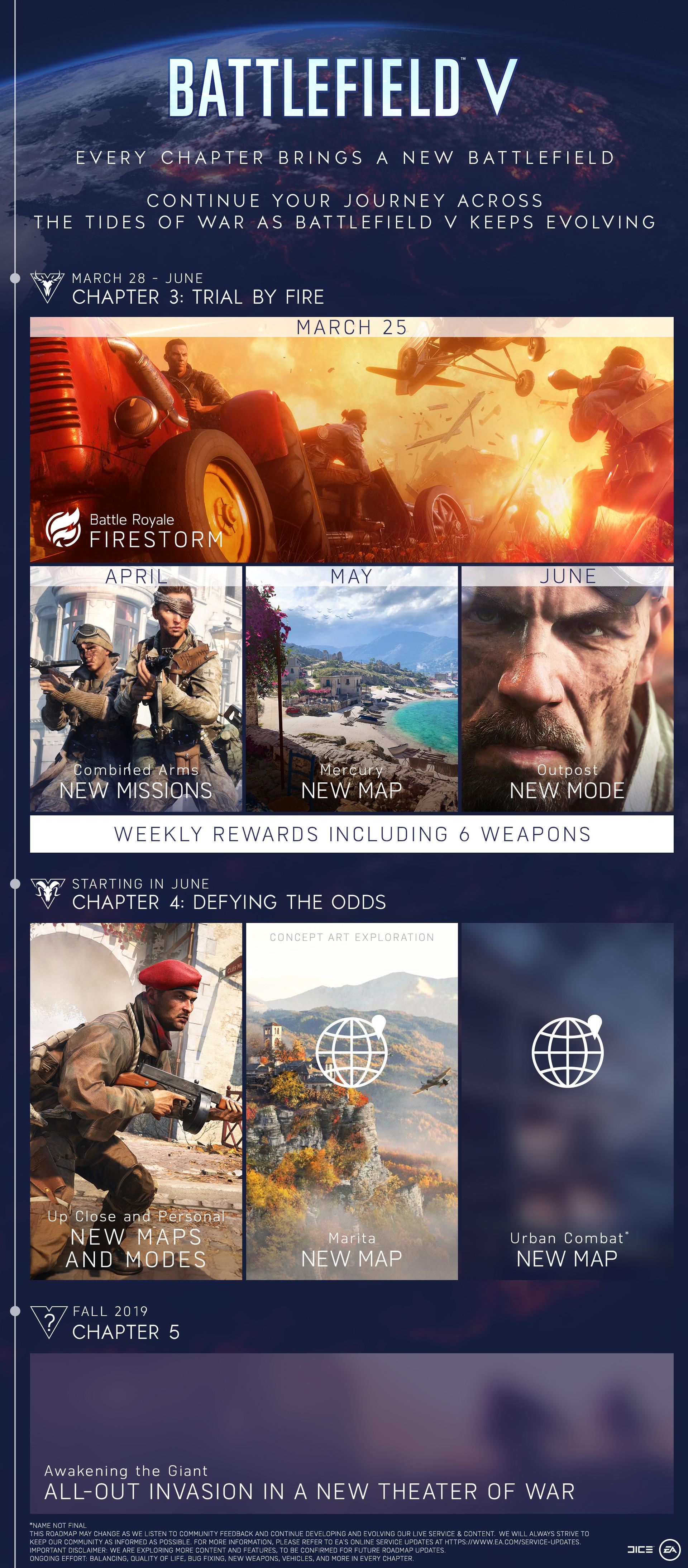 Roadmapa rozšiřování Battlefieldu V bfv towcalendarvertical chapter3 5 updated