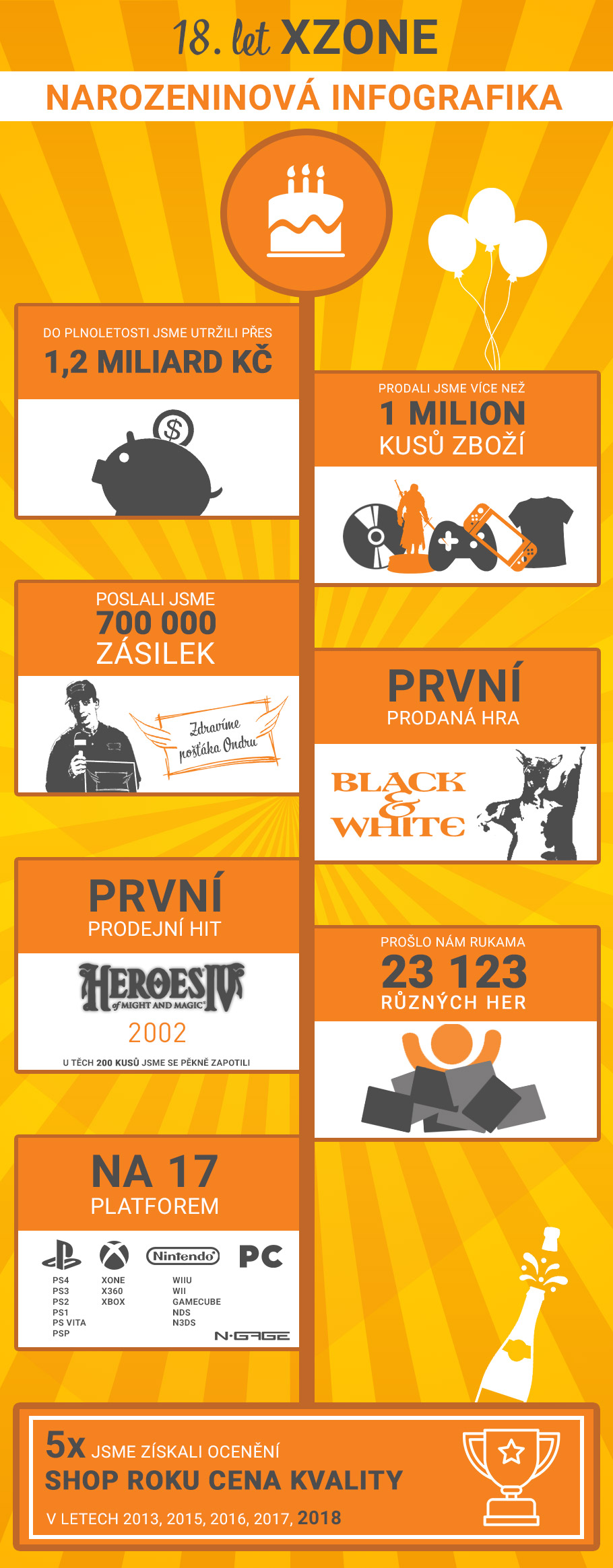 Herní obchod Xzone.cz slaví 18 let na trhu a více jak milion prodaných her infografika 18let