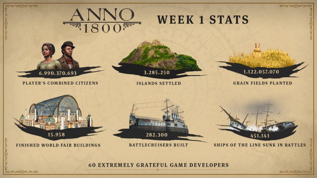 Anno 1800 nejrychleji prodávaným dílem série Anno 1800 statistiky