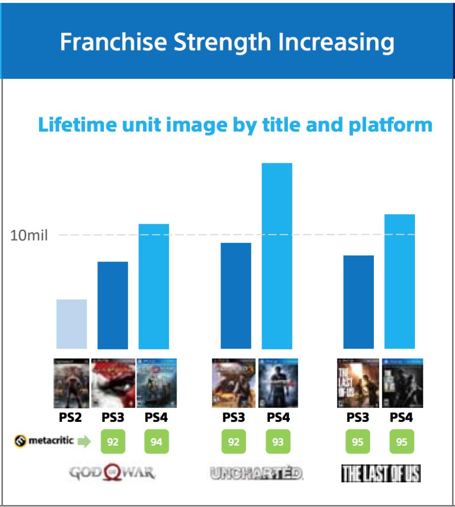 10 milionů prodaných kusů na kontě God of War God of War Sales Chart