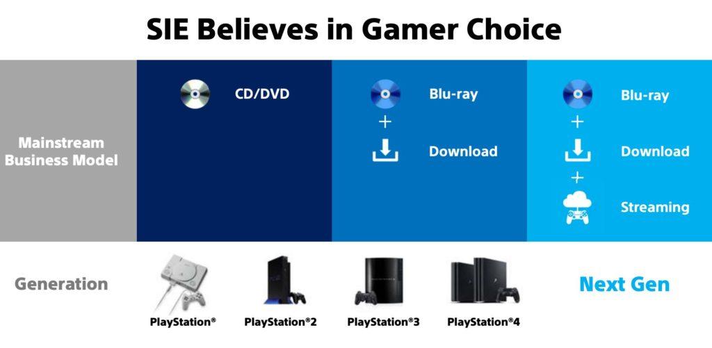Hry pro PS5 budou na Blu-ray discích, digitálně a přes streamování Next gen PlayStation