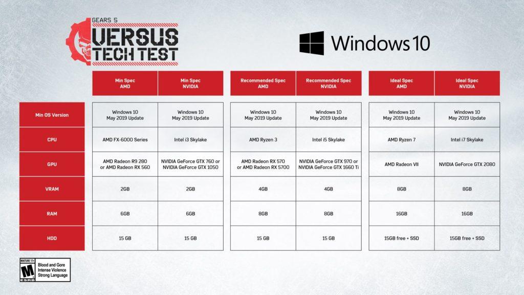 Gears 5 budou mít multiplayerové testy na PC i Xboxu One Gears 5 HW pozadavky