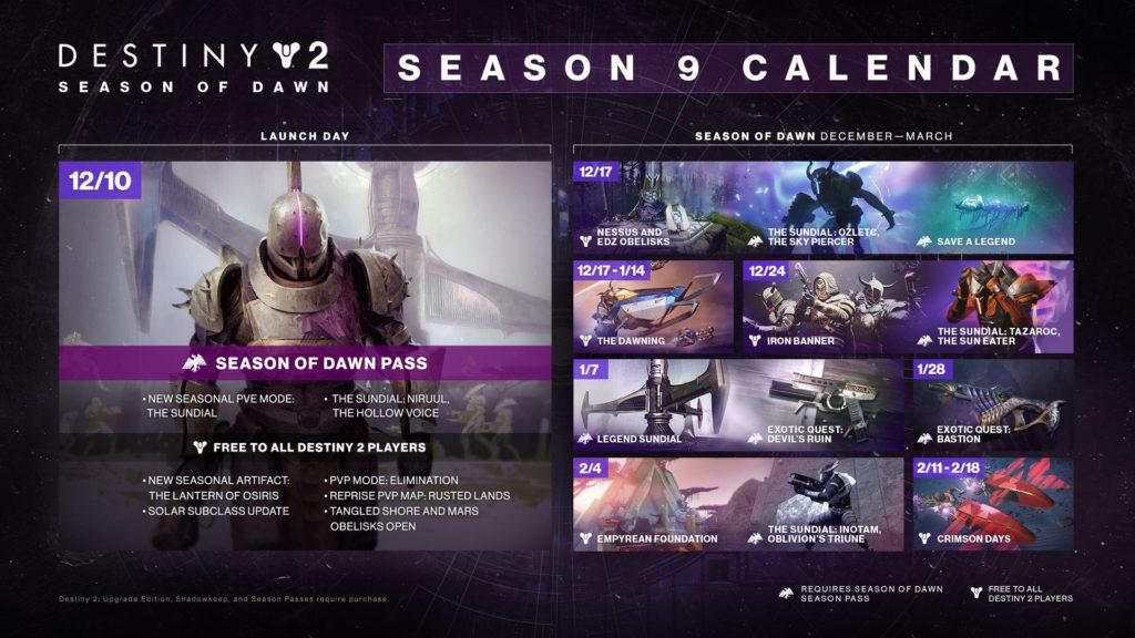Dnes začíná nová sezóna v Destiny 2 destiny 2 season of dawn roadmap