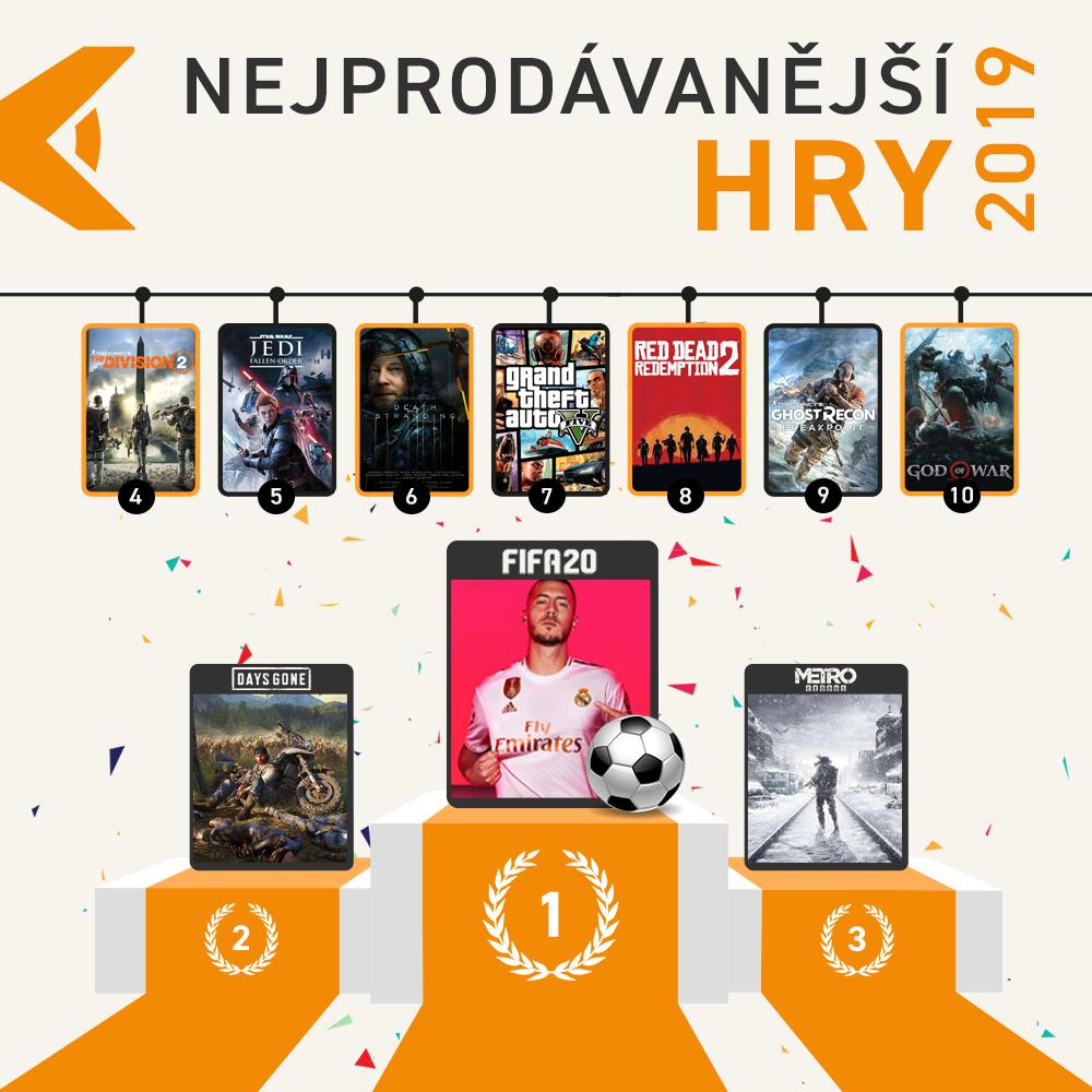 Nejprodávanější hry v roce 2019 NEJPROHRY FB
