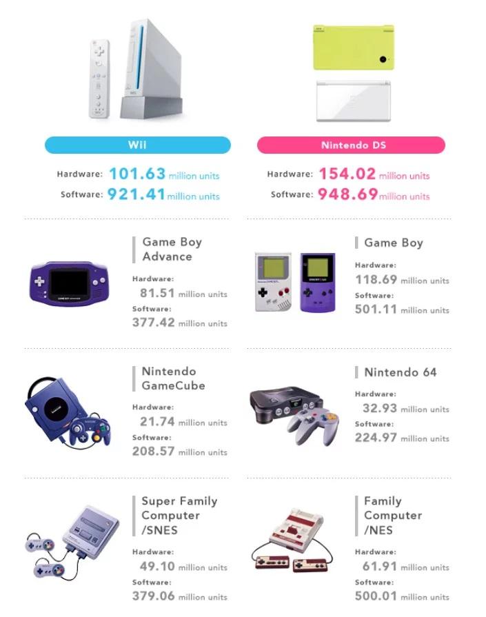 Nintendo oznámilo své finanční výsledky Nintendo Switch Sales 1