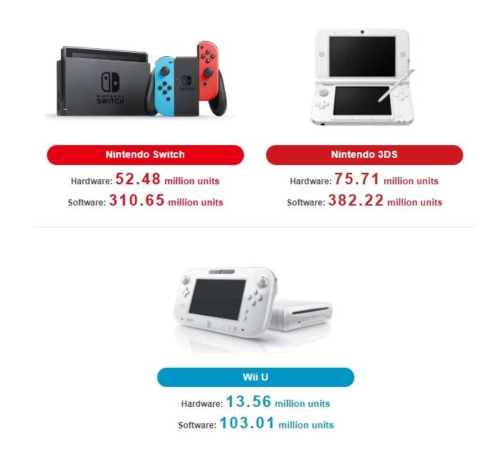 Nintendo oznámilo své finanční výsledky Nintendo Switch Sales