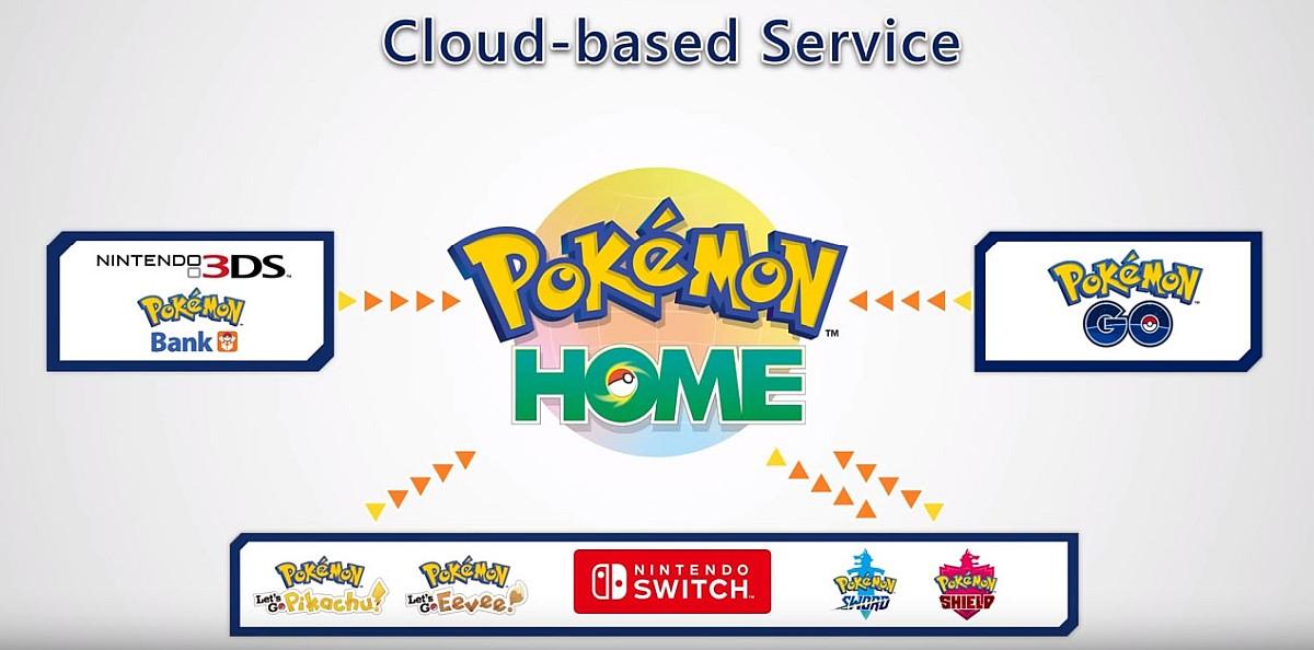 Novinky z Nintendo Direct Pokémon 2020 pokemonhomegraph