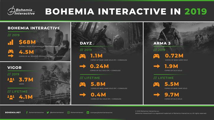 Finanční výsledky Bohemia Interactive za rok 2019 bohemia sales 2019