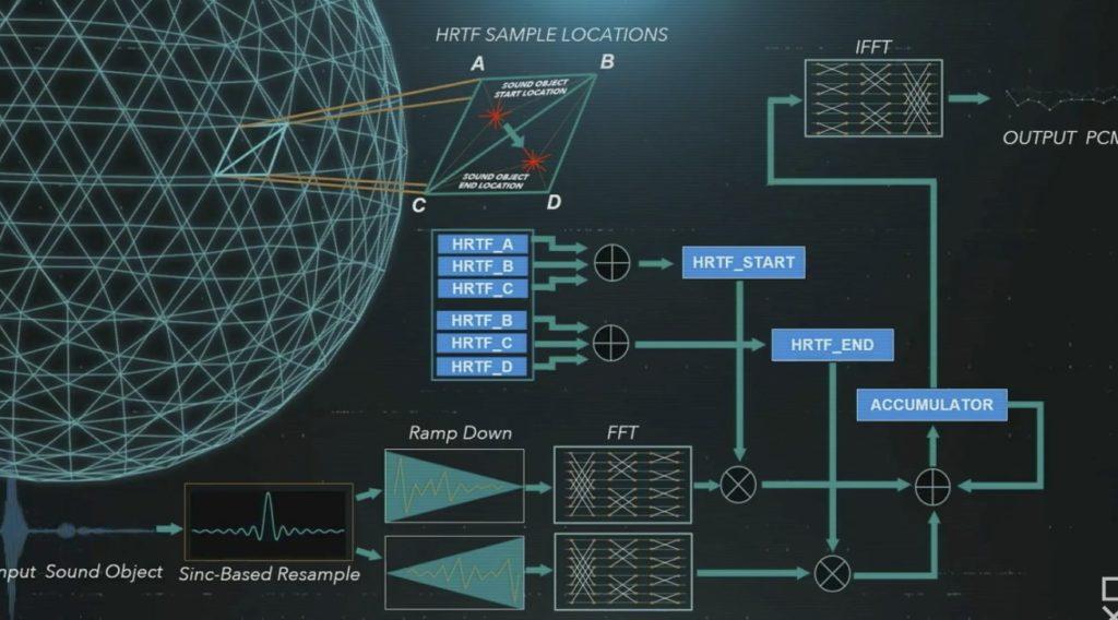Záznam představení PS5 architektury uf