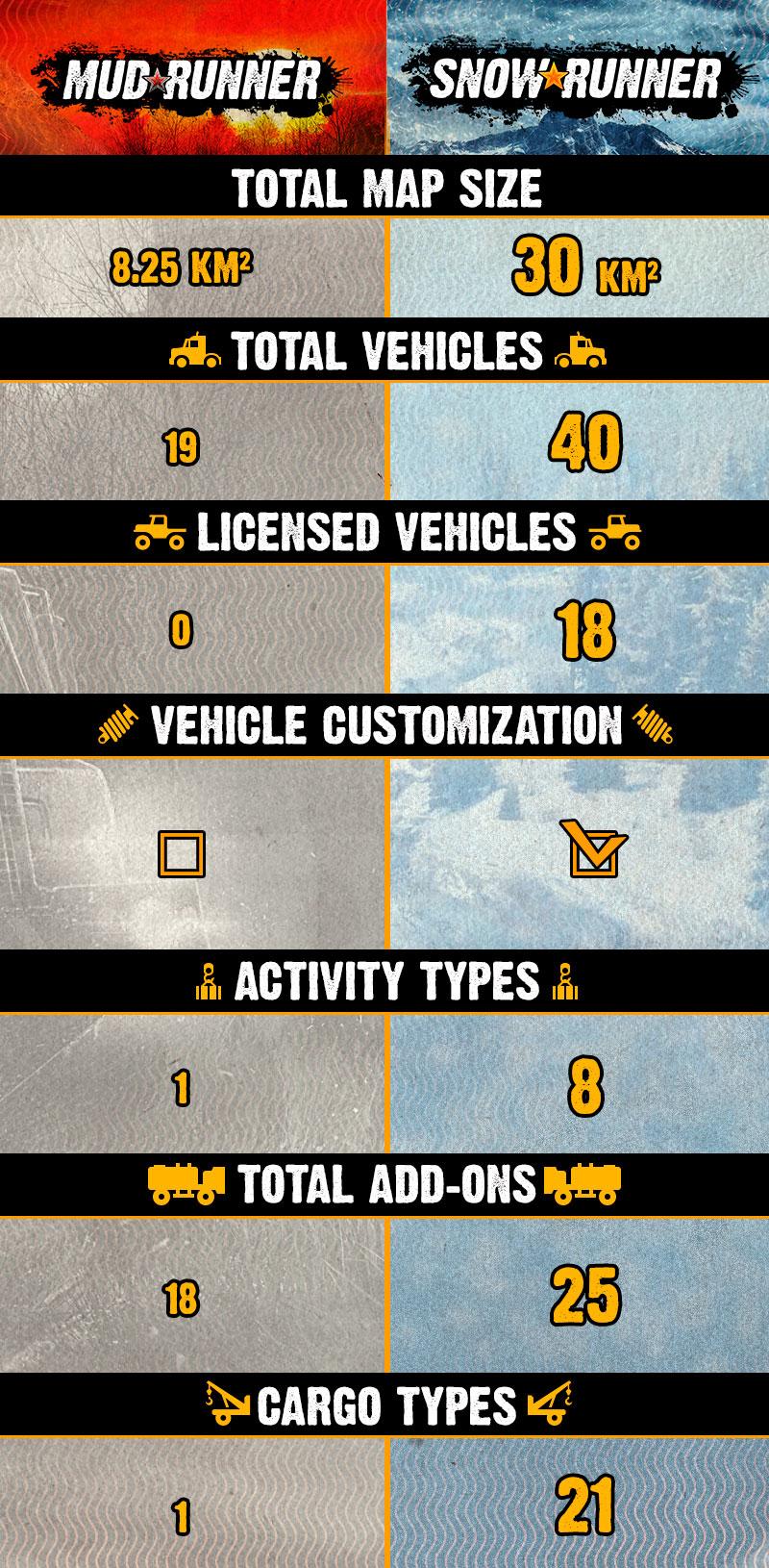 Na půlnoc recenze SnowRunner MudRunner v SnowRunner Infographic