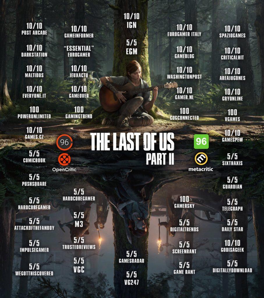 Přehled recenzí The Last of Us Part II ze světa EaWP2uEU8AEYMxB