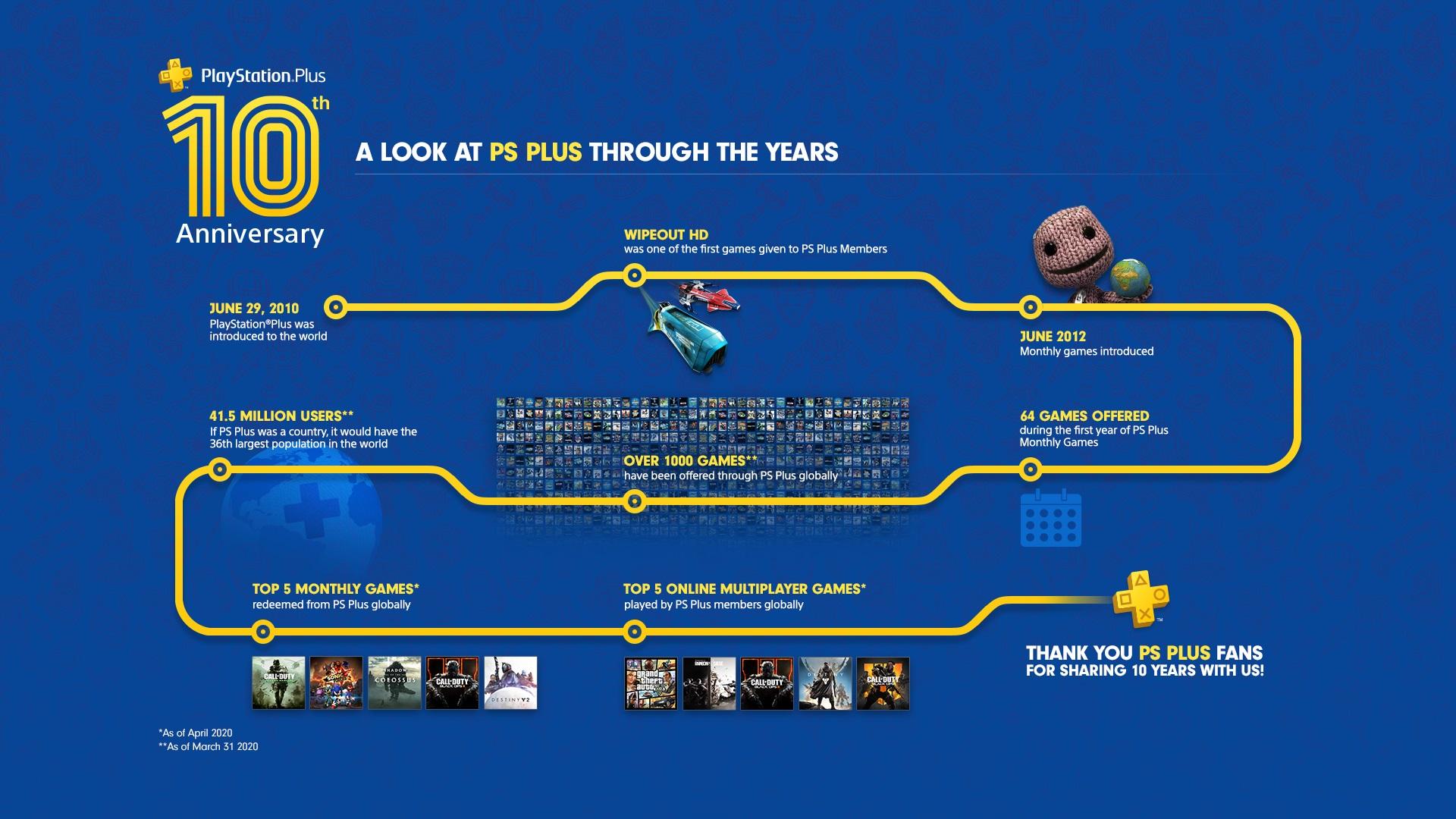 Červencové hry zdarma s PlayStation Plus PS Plus