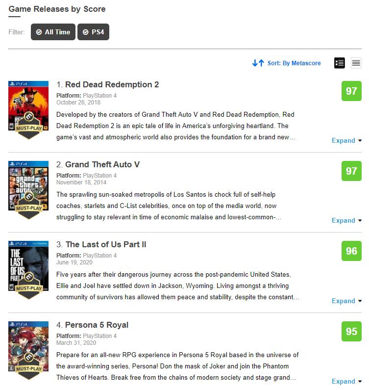 Přehled recenzí The Last of Us Part II ze světa ps4alltime
